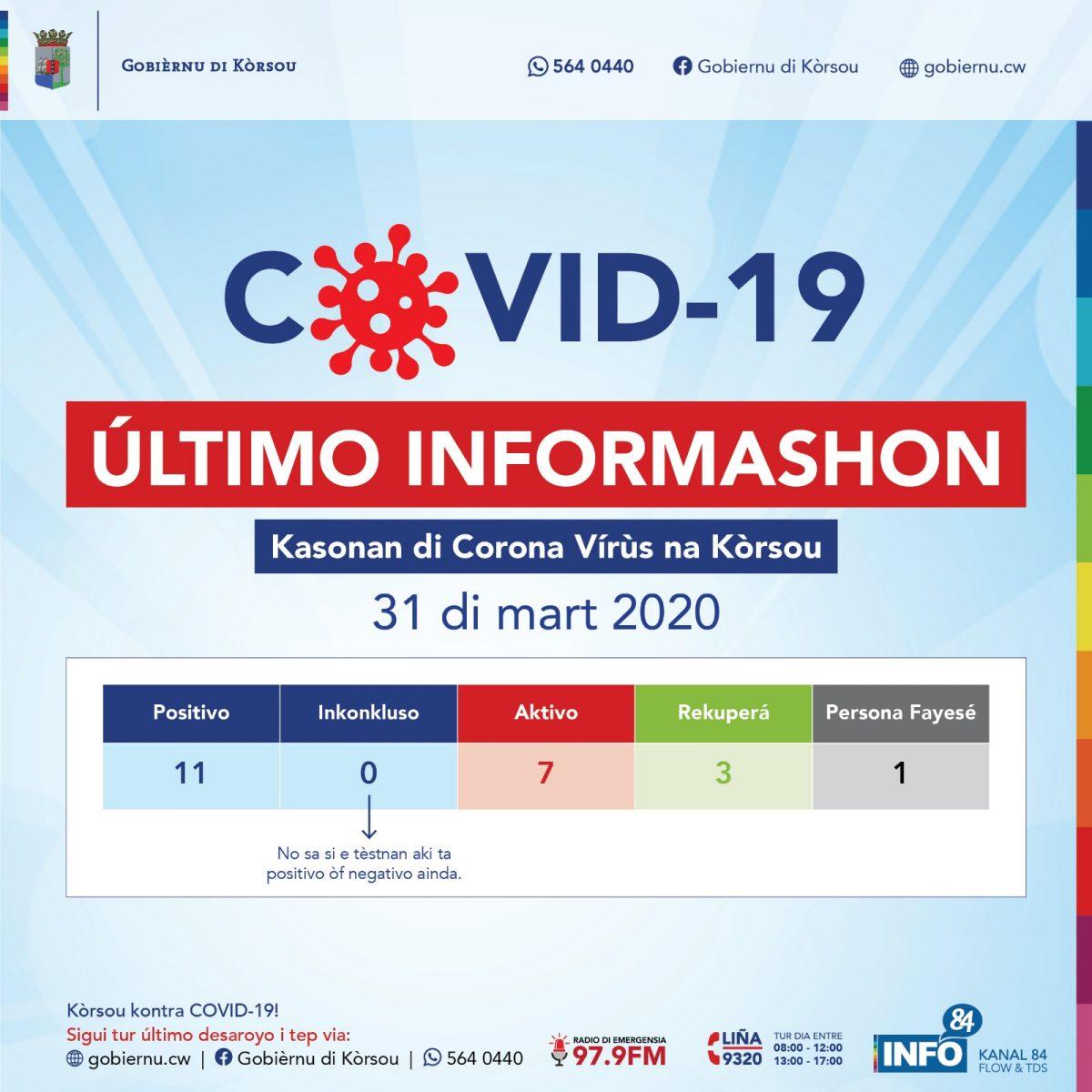 Kasonan di Corona Vírùs na Kòrsou 31 di maart 2020